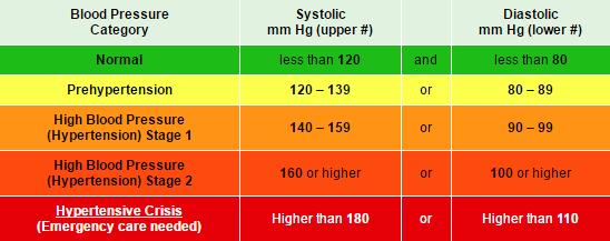 Blood Pressure Categories - American Heart Association